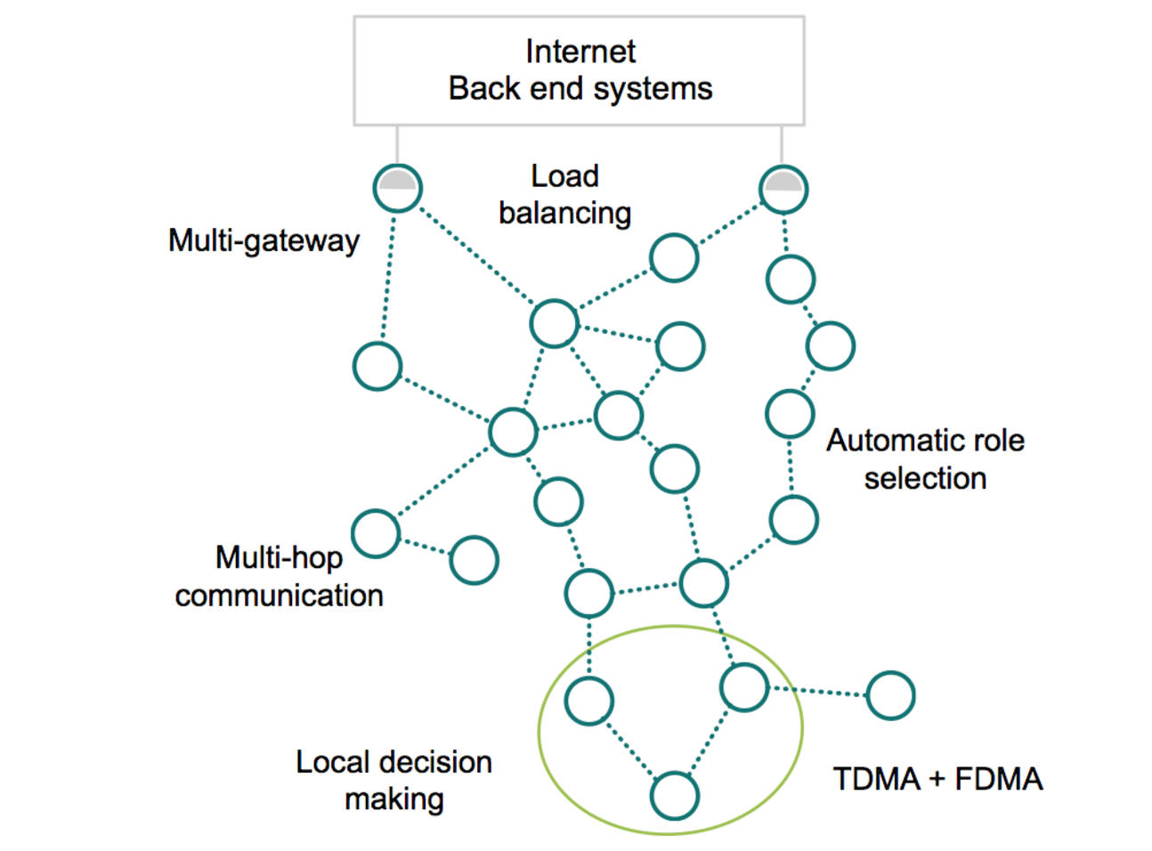Wirepas Connectivity topology